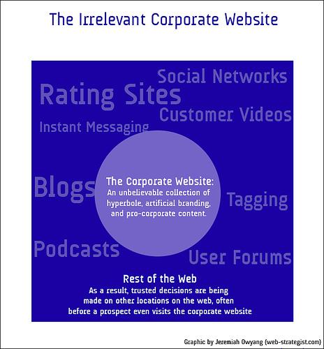 The Irrelevant Corporate Website