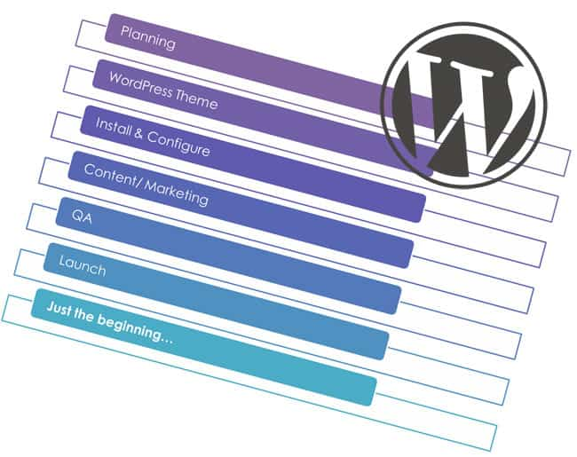 Process of building a WordPress site